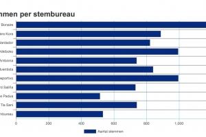 Partido MPB a gana eleccion na Bonaire