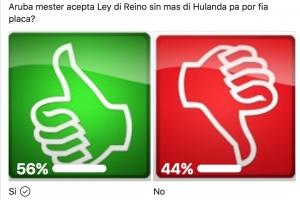 Encuesta: Mayoria kier pa Aruba acepta ley di reino sin mas,di Hulanda pa fia placa