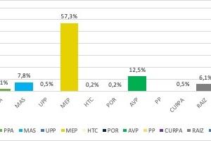 Encuesta: Mas di 20% di votadornan ainda no sa pa ken na vota