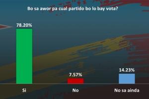 Encuesta di KVK despues nan debate ta mustra casi 15% ainda indeciso pa vota