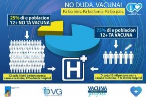 DVG: Di cada 10.000 persona 'no vacuna', 92 a drenta hospital.