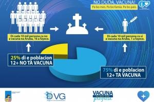 DVG:  Di cada 10.000 persona no vacuna, 16 a fayece di Covid19